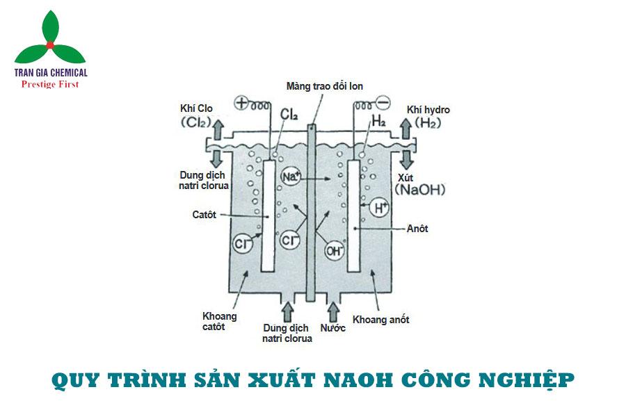 Sản xuất Naoh trong công nghiệp